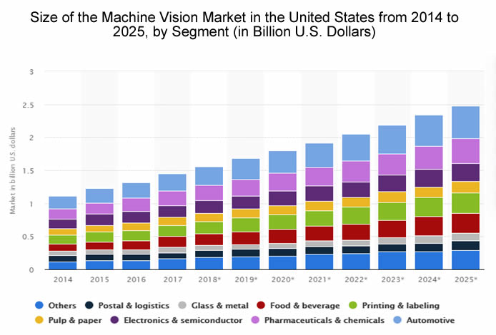 Machine vision market